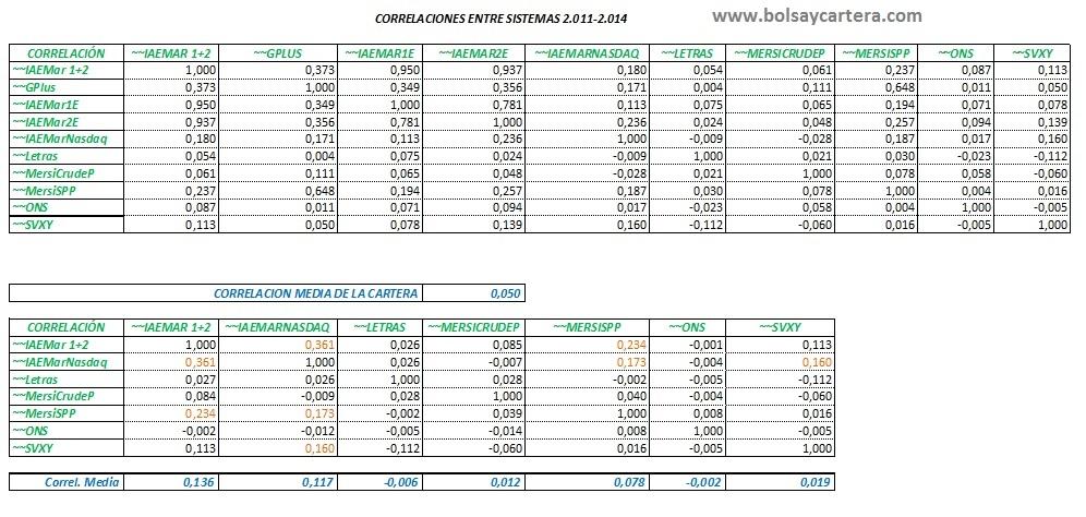 Correlaciones Sistemas 150725