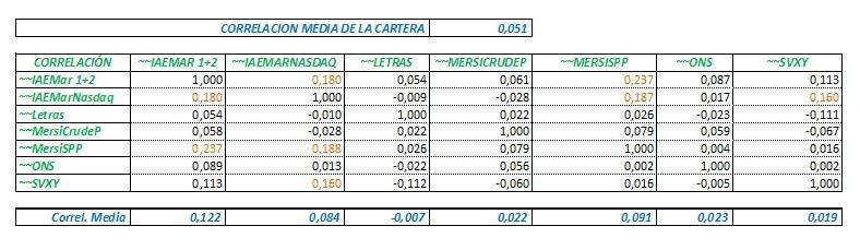 Correlaciones Sistemas 260725